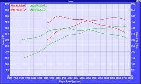 Coyote 5 0l Power Upgrades Part 2 Nitrous Oxide Choices