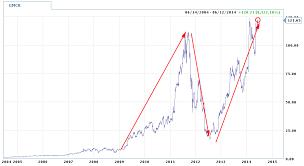 Subway Stock Price Chart Gmcr Stock Options Stock Ticker Symbol Lookup