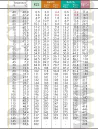 404a Charging Chart R404a 404a Pt Chart Www Bedowntowndaytona Com