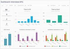 Hr Dashboard - Google Search | Hr | Pinterest | Google, Searching ...