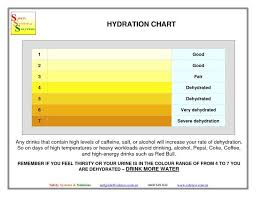 Urine Dipstick Results Chart Stages Of Kidney Disease Chart Urine Dipstick Results
