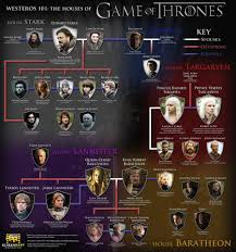 Game Of Thrones Season 1 Character Map In 2019 Game Of