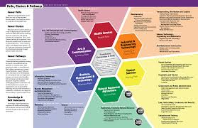 16 Career Clusters Chart Career Readiness