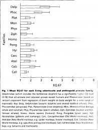 Animal Iq Chart In Which Animals Is The Encephalization Quotient Metric Of