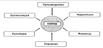 Реферат Корпоративная культура как фактор развития предприятия  Корпоративная культура как фактор развития предприятия