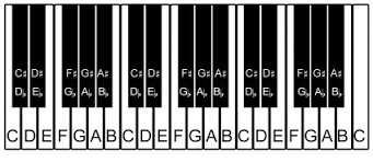 Printable Piano Keyboard Layout Lovetoknow