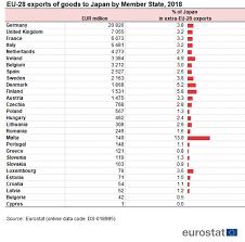<b>Japan</b>-EU – <b>international trade</b> in goods statistics - Statistics Explained