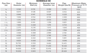 Schedule 40 Pipe Chart Www Bedowntowndaytona Com