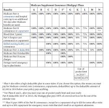 Medicare Supplement Plans Comparison Chart All About
