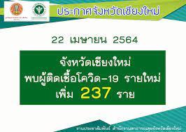 จ.เชียงใหม่ ยอดผู้ติดเชื้อ COVID-19 กลับมาพุ่งอีกครั้ง 237 ราย | ประชาไท  Prachatai.com