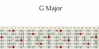 Guitar Major Scale Patterns Magnificent G Major Guitar Scale Pattern Chart Patterns Maps Scales