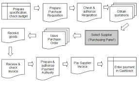 local purchasing order procurement humentum