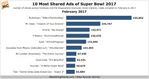 Super Bowl 2017 Data Updated Marketing Charts