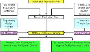 role of mrp in manufacturing planning material planner job description