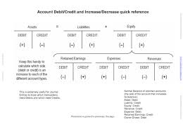 Accounting Debits And Credits Chart Debits And Credits For Landlords In Quickbooks Property