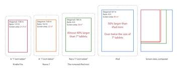 Tablet Screen Size Comparison Chart Purported Ipad Mini Screen Size Compared With Other Tablets