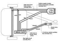 nsw firms up state breakaway caravan brake battery rego break away system monitor wiring