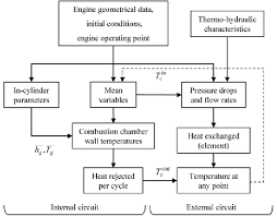 Coolant Flow Chart Flowchart Of The Cooling System Calculation Download