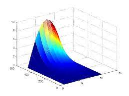 numerical solutions of heat equation