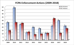 Arizona Sentencing Chart 2018 Gibson Dunn 2018 Year End Fcpa Update