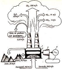 Основные источники антропогенного загрязнения атмосферы  Материальный баланс современной угольной ТЭС мощностью 1000 МВт с эффективностью очистки выбросов от твердых веществ 0 99