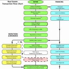 Order Entry Transaction Flow In Sage 300 Erp Sage 300 Erp