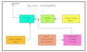 cctv block diagram the wiring diagram block diagram of cctv wiring diagram block diagram