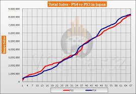 Ps3 Chart Ps4 Vs Ps3 In Japan Vgchartz Gap Charts August 2019