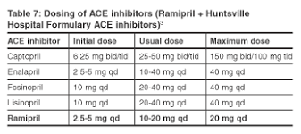 Ace Inhibitor Equivalency Chart Drug Criteria Outcomes Ramipril Formulary Evaluation