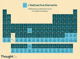 Radioactive Isotopes Chart A List Of Radioactive Elements
