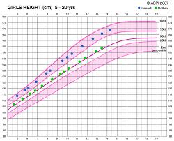 24 Judicious Girls Height And Weight Chart For Children