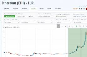 Ethereum Kraken Chart Ethereum To Euro Live Trade Kraken Transfer Currency Convert