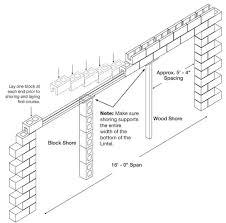 Image Result For Bond Beam Lintel Span Table Concrete