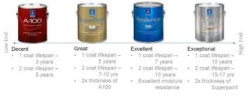 High Quality Paint And Products Five Star Painting Loudoun