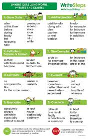 best transition words and phrases ideas do your students sometimes struggle transition words and phrases this poster is a useful