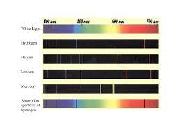 Helium Light Spectrum Line Spectra New Methods Of Splitting White Light Into Its