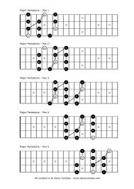 Major Pentatonic Scale In 2019 Bass Guitar Chords Guitar