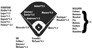 2020 Zips Projections Chicago White Sox Fangraphs Baseball