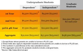 Financial Aid Income Limits Chart Inside Financial Aid A Learningpath Org Guide