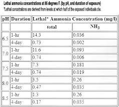 Unionized Ammonia Chart Aquarium Nitrogen Cycle Cycling Methods Ammonia Nitrates