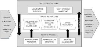 Fixed Assets Cycle Flow Chart Maintenance And Asset Life Cycle For Reliability Systems