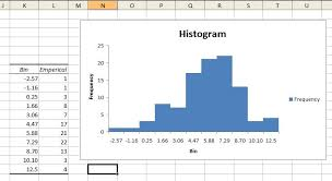 how to make a histogram in excel advanced graphs using excel historgrams and overlayed