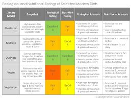 Human Nutritional Needs Chart Permaculture Human Health Humananatura