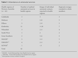 An integrative review of experiences of maternity services for     Scribd Utilization of complete antenatal care  ANC  services     by selected  background characteristics among currently married tribal women in four  States