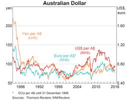Yen Trend Chart Rba Australian Dollar Against Us Dollar Euro And Yen