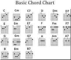 Free Printable Guitar Chord Chart Mobile Discoveries