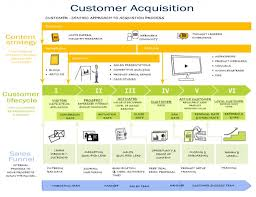Acquisition Strategy A Walkthrough Customer Acquisition And Customer Lifecycle 16