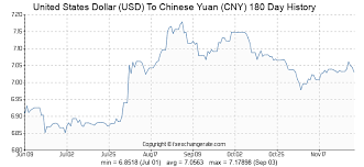 Yuan To Usd Chart United States Dollar Usd To Chinese Yuan Cny Exchange