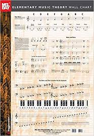 Music Theory Wall Chart Elementary Music Theory Wall Chart Various 9780786668052