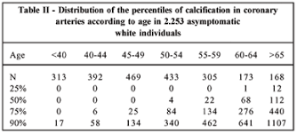 Agatston Score Chart Distribution Of Coronary Artery Calcium Scores Determined By